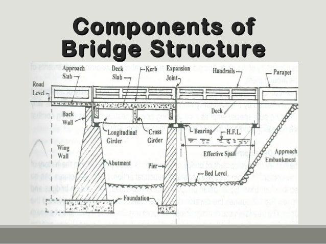Deck slab bridge components ofcomponents of bridge structurebridge structure ccuart Images