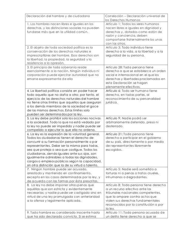 Declaración del hombre y de ciudadano Correlación – Declaración universal de los Derechos Humanos 1. Los hombres nacen lib...