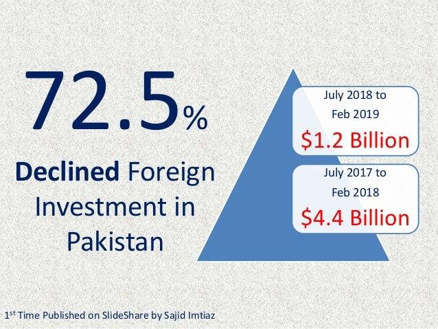July 2018 to Feb 2019 $1.2 Billion July 2017 to Feb 2018 $4.4 Billion 72.5% Declined Foreign Investment in Pakistan 1st Ti...