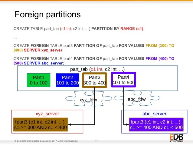 © Copyright EnterpriseDB Corporation, 2017. All Rights Reserved. 11 CREATE TABLE part_tab (c1 int, c2 int, …) PARTITION BY...