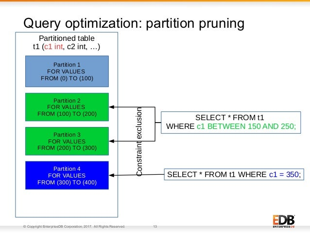 © Copyright EnterpriseDB Corporation, 2017. All Rights Reserved. 13 Query optimization: partition pruning SELECT * FROM t1...