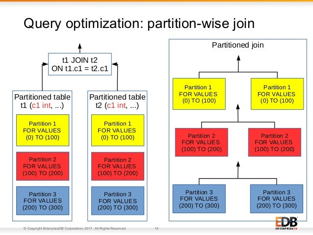 © Copyright EnterpriseDB Corporation, 2017. All Rights Reserved. 14 Query optimization: partition-wise join Partition 1 FO...