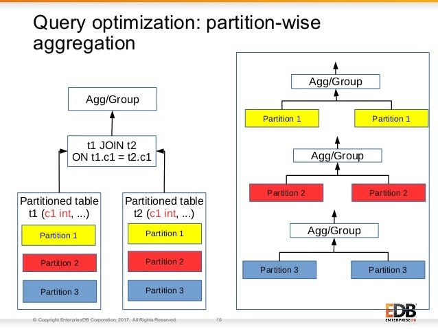 © Copyright EnterpriseDB Corporation, 2017. All Rights Reserved. 15 Query optimization: partition-wise aggregation Partiti...