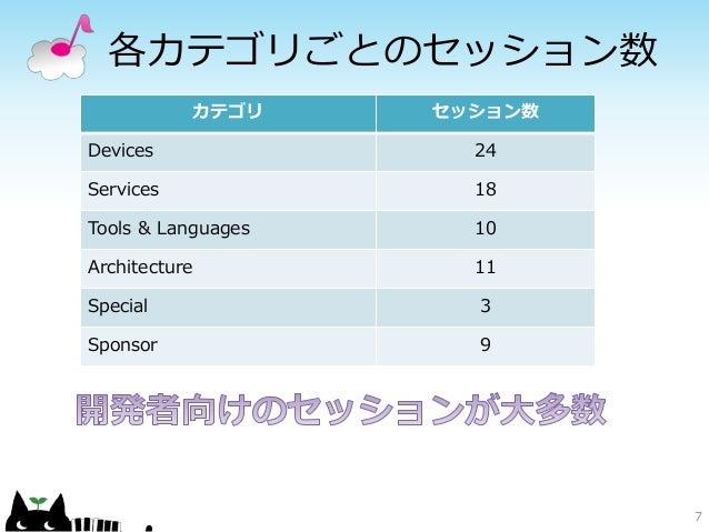 各カテゴリごとのセッション数 7 カテゴリ セッション数 Devices 24 Services 18 Tools & Languages 10 Architecture 11 Special 3 Sponsor 9