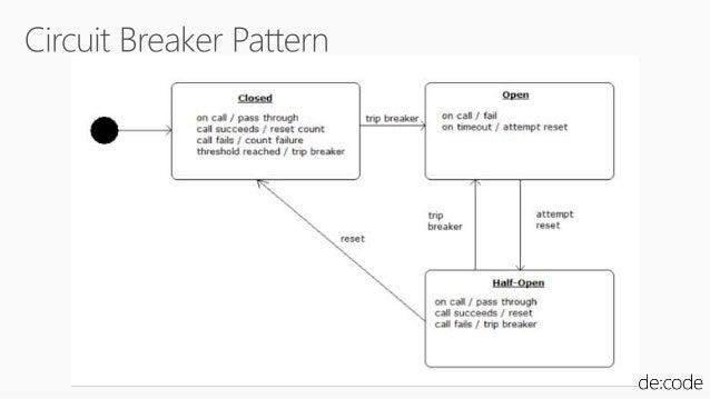 IaaS Cloud Foundry ファイアウォールの設定 死活監視の設定 SSLの設定 ロードバランサの設定 アプリケーションのデプロイ ランタイムのインストール VMのプロビジョニング cf push myapp  -p app.jar
