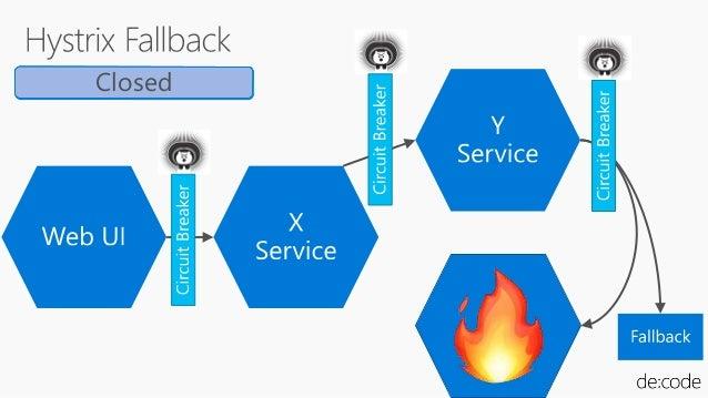 Application coordination boilerplate patterns Application configuration boilerplate patterns Enterprise Java application b...