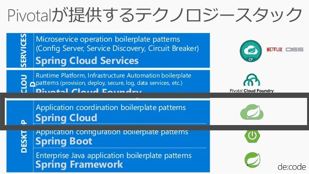 <dependency> <groupId>org.springframework.cloud</groupId> <artifactId>spring-cloud-starter-config</artifactId> </dependenc...