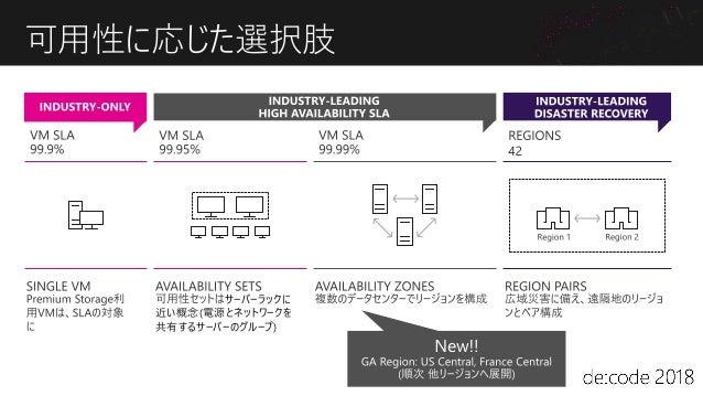 AZの実装 2つのタイプ 効率追求型 都市適応型