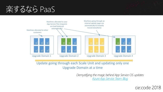 Azure リージョン間ネットワーク Microsoft Backbone Region RNG RNG DC DC DC DC DC DC Regional Network Gateway (RNG) リージョン内DCのトラフィックを束ねる ...
