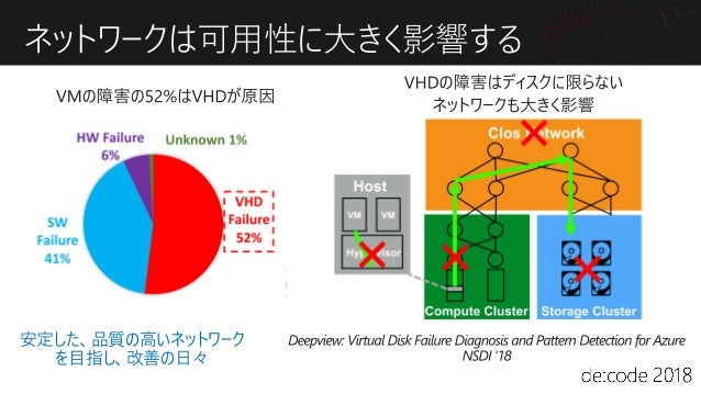 Accelerated Networking 使用前: 仮想スイッチによるソフトウェア処理 使用後: SmartNIC + SR-IOVによるハードウェア処理 Virtual switch Physical switch Virtual swi...