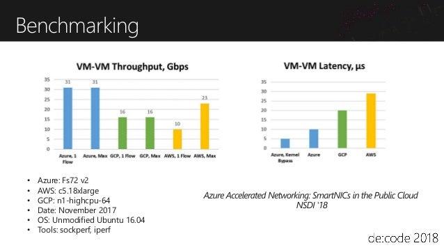 Japan WestJapan East Accelerated Networking VNet01 VNet02 リージョン内遅延と帯域の測定 リージョン間遅延と帯域の測定