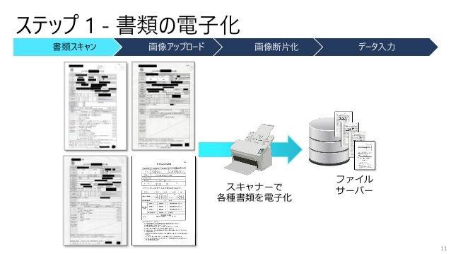 書類スキャン 画像アップロード 画像断片化 データ入力 スキャナーで 各種書類を電子化 ファイル サーバー ステップ 1 - 書類の電子化 11