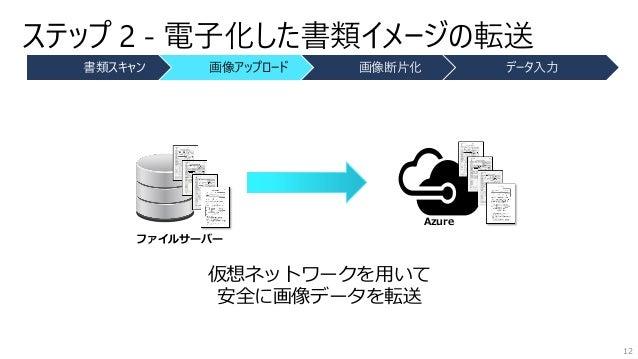 書類スキャン 画像アップロード 画像断片化 データ入力 ファイルサーバー Azure 仮想ネットワークを用いて 安全に画像データを転送 ステップ 2 - 電子化した書類イメージの転送 12