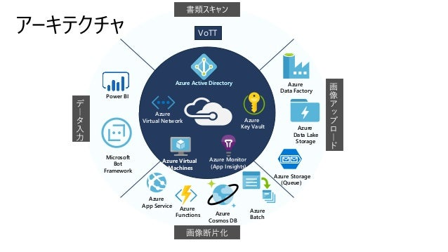 アーキテクチャ VoTT Azure Active Directory Azure Virtual Machines Azure Monitor (App Insights) Azure Key Vault Power BI Azure Cos...