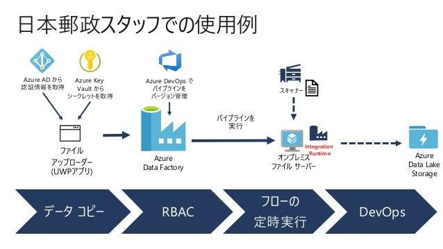 データ コピー RBAC フローの 定時実行 DevOps 日本郵政スタッフでの使用例 Azure Data Factory Azure Key Vault から シークレットを取得 Azure Data Lake Storage Azure ...