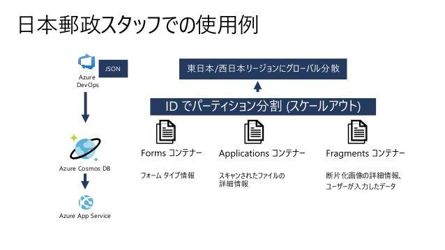 日本郵政スタッフでの使用例 Azure Cosmos DB Azure DevOps JSON 断片化画像の詳細情報、 ID でパーティション分割 (スケールアウト) 東日本/西日本リージョンにグローバル分散 Azure App Service