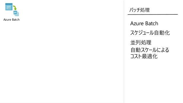 バッチ処理 Azure Batch スケジュール自動化 並列処理 自動スケールによる コスト最適化 VoTT Azure Active Directory Azure Virtual Machines Azure Monitor (App In...