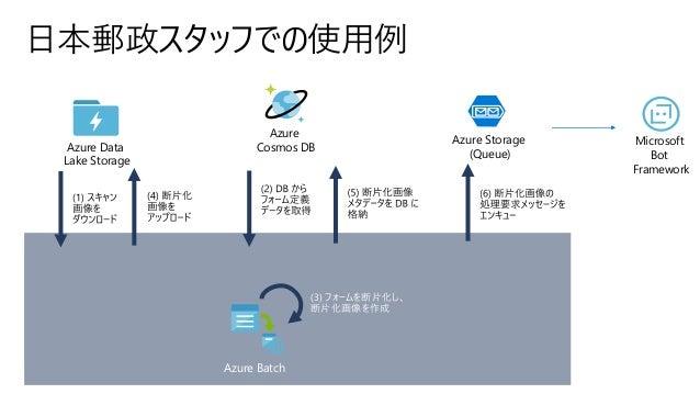 日本郵政スタッフでの使用例 Azure Cosmos DB Azure Batch Azure Data Lake Storage Azure Storage (Queue) Microsoft Bot Framework (3) フォームを断...