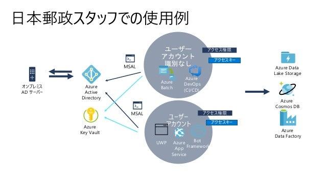 ユーザー アカウント 日本郵政スタッフでの使用例 Azure Batch Bot Framework Azure Active Directory UWP Azure DevOps (CI/CD) Azure App Service Azure...