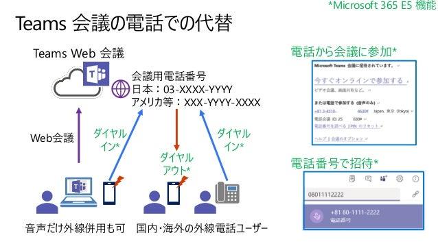 端末組み込みでネットワーク制御 Microsoft Defender ATP* Microsoft Cloud App Security* インターネット アクセスを直接監視・制御 *Microsoft 365 E5 機能