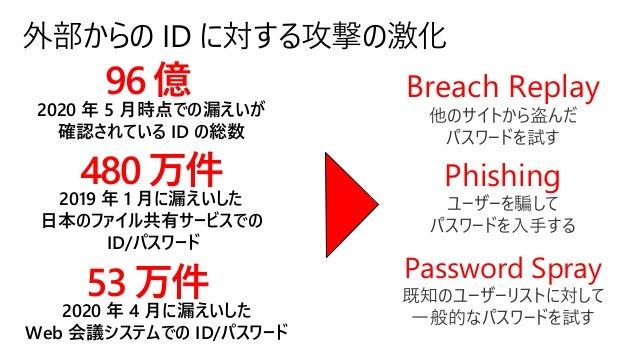 外部からの ID に対する攻撃の激化 96 億 2020 年 5 月時点での漏えいが 確認されている ID の総数 480 万件 2019 年 1 月に漏えいした 日本のファイル共有サービスでの ID/パスワード Password Spray ...