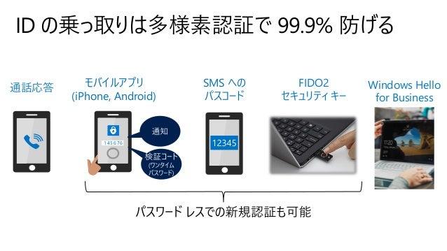 ID の乗っ取りは多様素認証で 99.9% 防げる 通話応答 SMS への パスコード モバイルアプリ (iPhone, Android) 承認します か? 1 4 5 6 7 6 Windows Hello for Business FIDO...