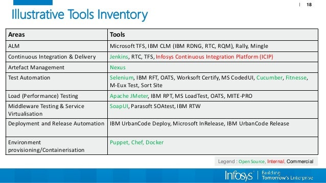 Accelerating Software Delivery Decoding Devops Conference