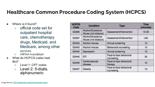 Decoding Healthcare Codes ICD 10 DRG CPT HCPCS