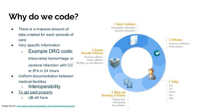 Decoding healthcare codes: ICD...