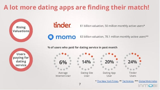 dating apps by users