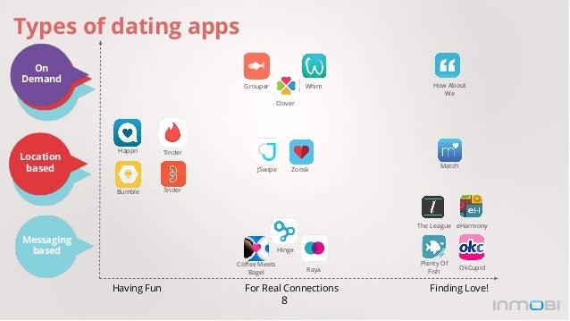 Tinker online dating app