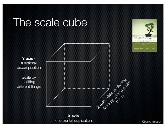 @crichardson The scale cube X axis - horizontal duplication Z axis -data partitioning Y axis - functional decomposition Sc...