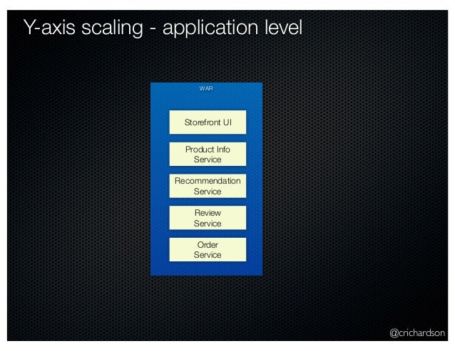 @crichardson Y-axis scaling - application level WAR Storefront UI Product Info Service Recommendation Service Review Servi...