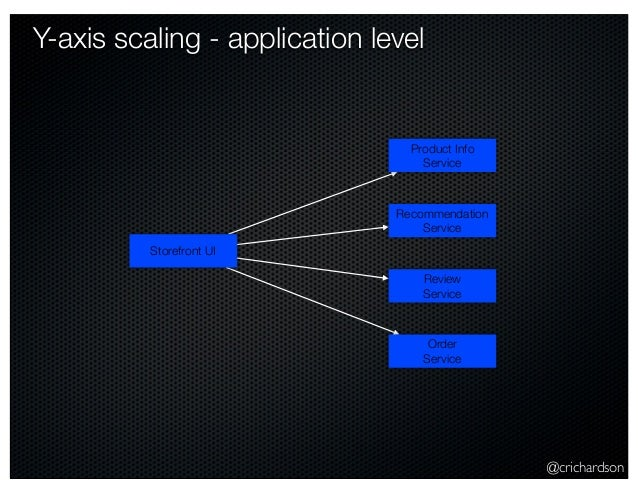 @crichardson Y-axis scaling - application level Storefront UI Product Info Service Recommendation Service Review Service O...