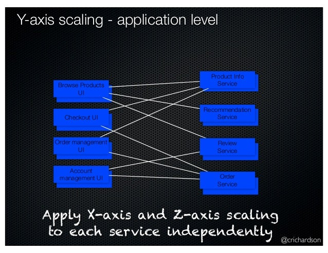 @crichardson Product Info Y-axis scaling - application level Product Info Service Recommendation Service Review Service Or...