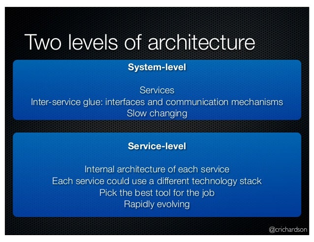 @crichardson Two levels of architecture System-level Services Inter-service glue: interfaces and communication mechanisms ...