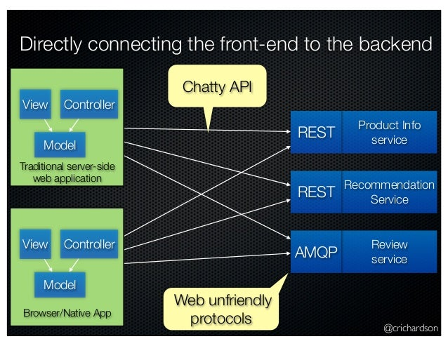 @crichardson Directly connecting the front-end to the backend Model View Controller Product Info service Recommendation Se...