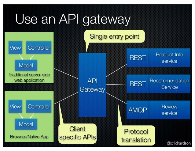 @crichardson Use an API gateway Model View Controller Product Info service Recommendation Service Review service REST REST...