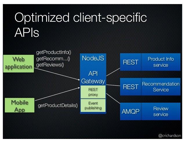 @crichardson Optimized client-specific APIs Web application Mobile App NodeJS API Gateway REST proxy Event publishing Produ...