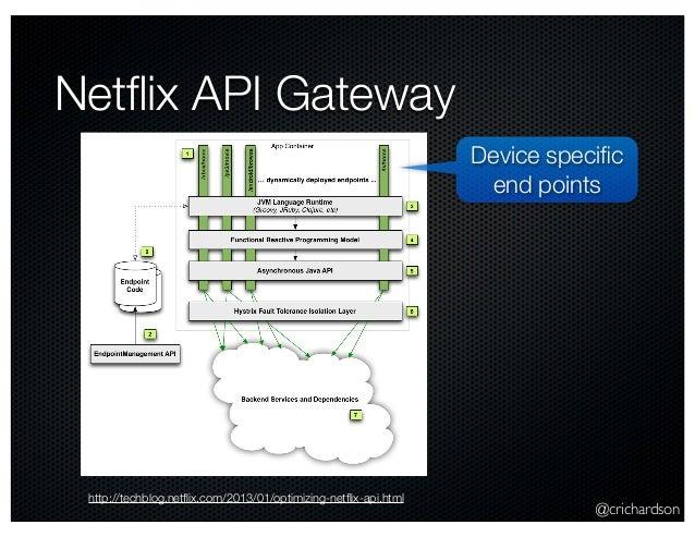@crichardson Netflix API Gateway http://techblog.netflix.com/2013/01/optimizing-netflix-api.html Device specific end points