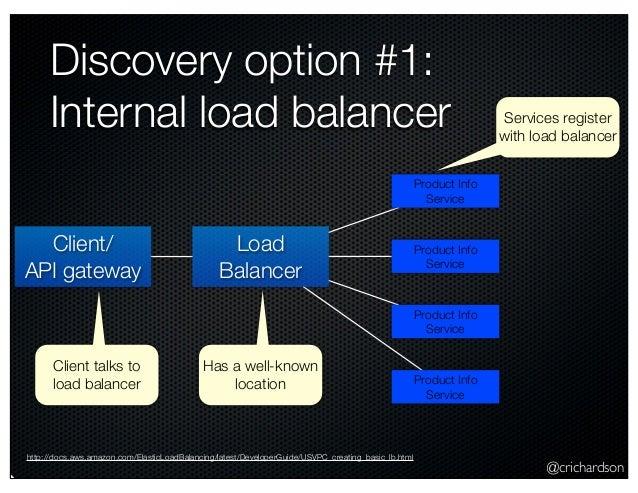 @crichardson Discovery option #1: Internal load balancer Load Balancer Product Info Service Product Info Service Product I...