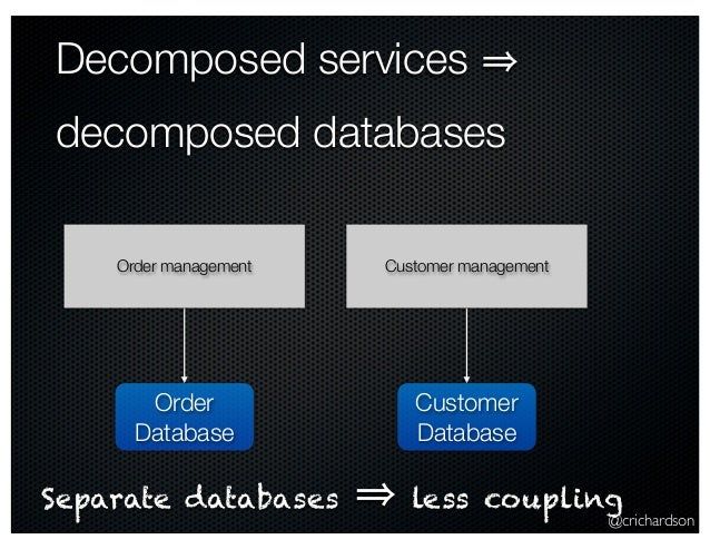 @crichardson Decomposed services decomposed databases Order management Customer management Order Database Customer Databas...