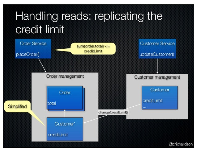@crichardson Customer management Handling reads: replicating the credit limit Order management Order Service placeOrder() ...