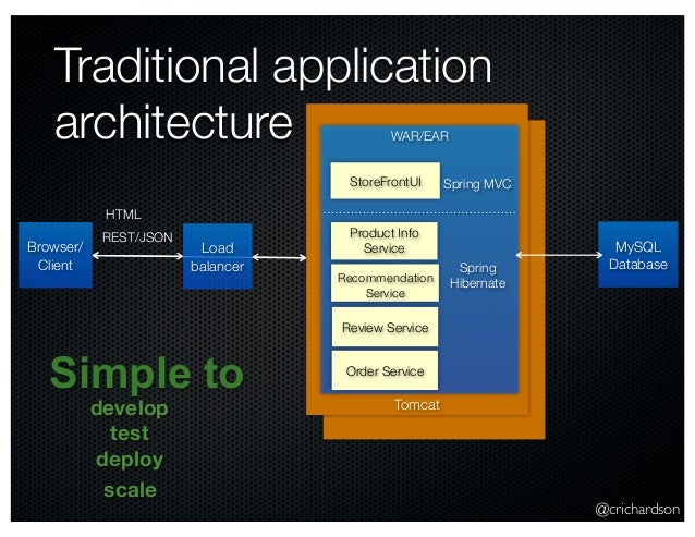 @crichardson Tomcat Traditional application architecture Browser/ Client WAR/EAR MySQL Database Review Service Product Inf...