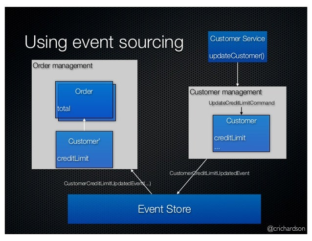 @crichardson Using event sourcing Event Store CustomerCreditLimitUpdatedEvent Order management Order total Customer' credi...