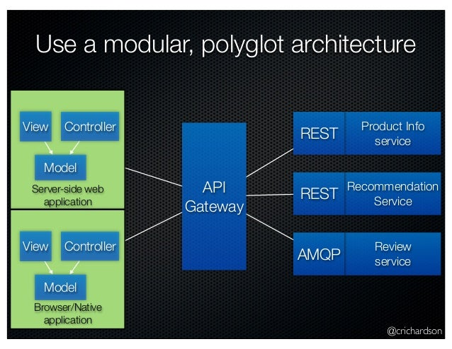 @crichardson Use a modular, polyglot architecture Model View Controller Product Info service Recommendation Service Review...