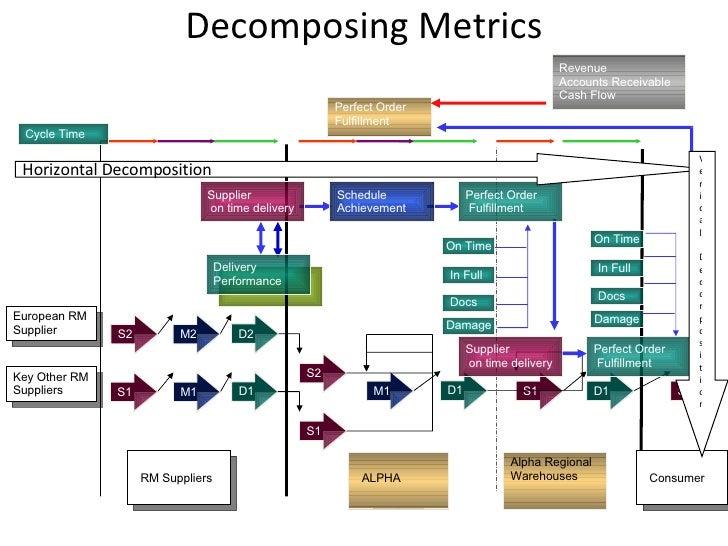 Decomposing Metrics S1 D1 S1 M2 S2 D2 M1 D1 S1 S2 D1 M1 S1 Cycle Time Schedule Achievement Perfect Order Fulfillment Deliv...