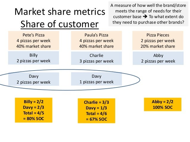 Measuring market penetration