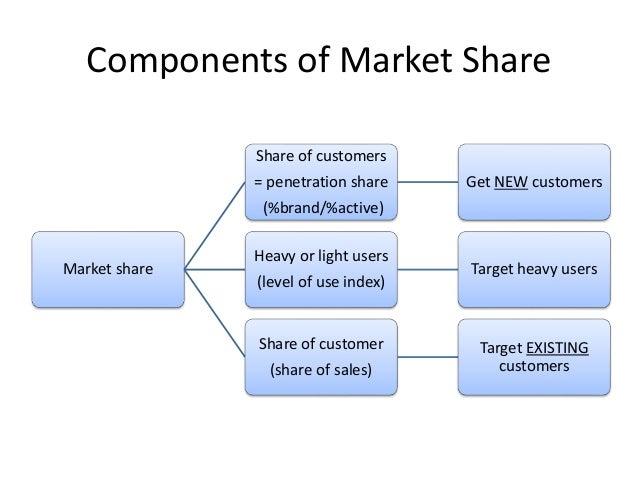 Decomposing market share
