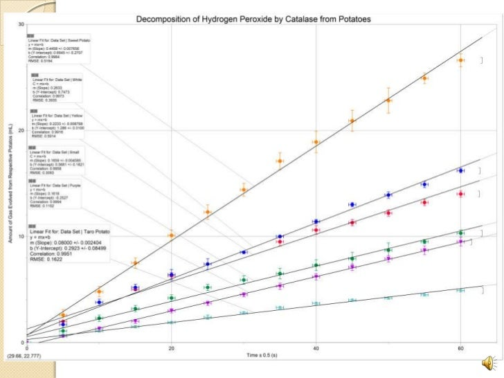 Decomposition of hydrogen peroxide using potatoes